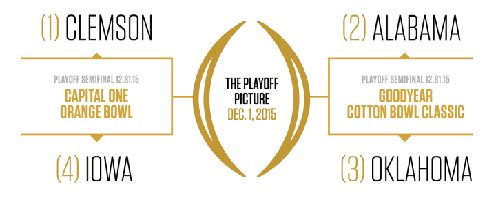 College Football Playoff Bracket, December 1, 2015